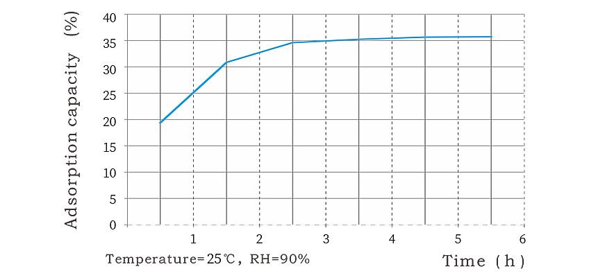 食品干燥剂吸潮曲线图