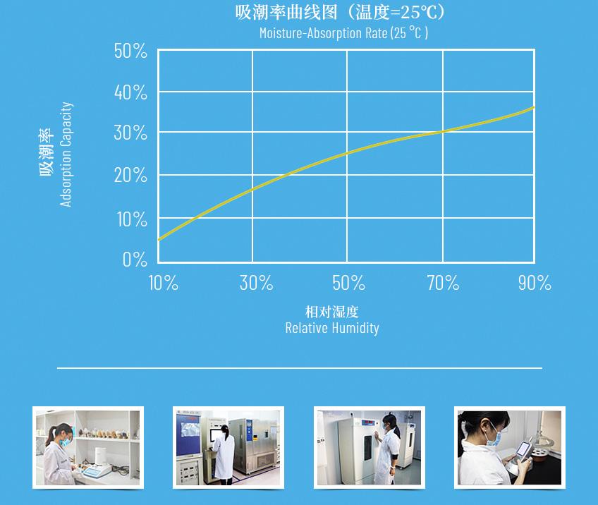 药品干燥剂实验室数据